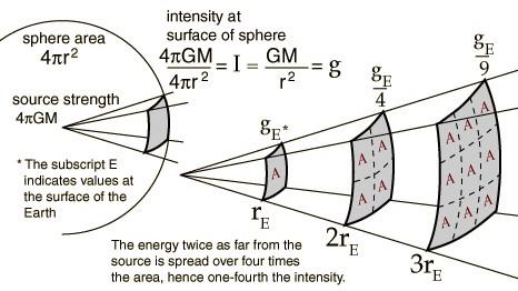 Спросите Итана №61: как далеко достаёт гравитация? - 3
