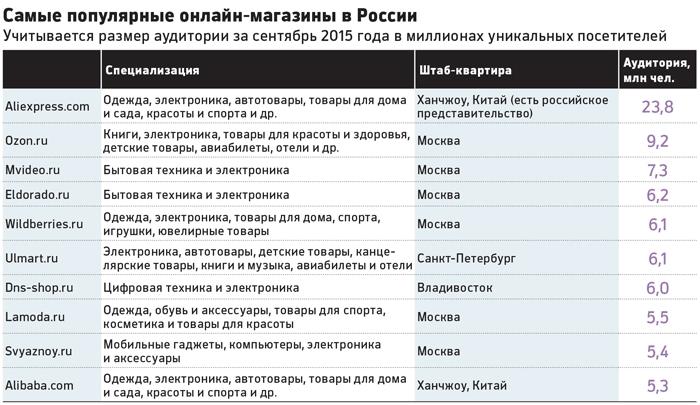 «Успех» российских производителей: на AliExpress продано… 24 товара - 3
