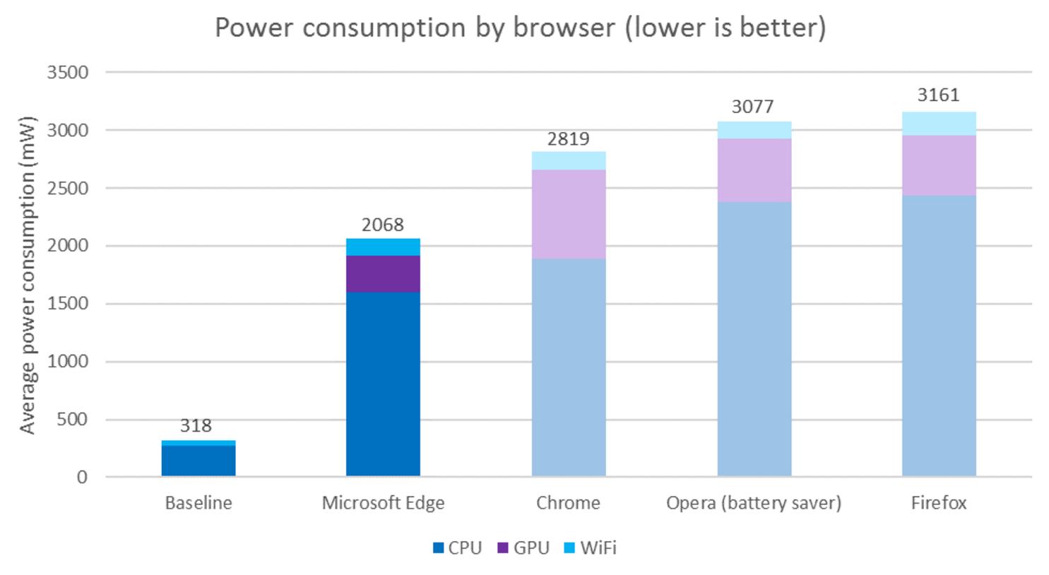 Microsoft: Edge обходит все основные браузеры по энергоэффективности - 2