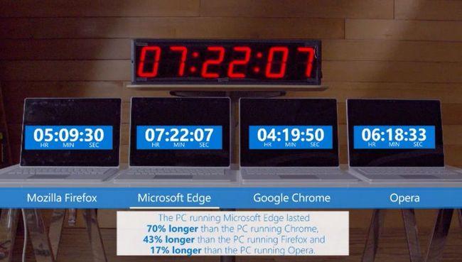 Microsoft утверждает, что браузер Chrome потребляет больше энергии, чем Edge, Firefox и Opera