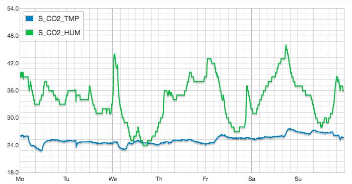 Добавляем WiFi к монитору качества воздуха: измеритель CO2 для умного дома - 17
