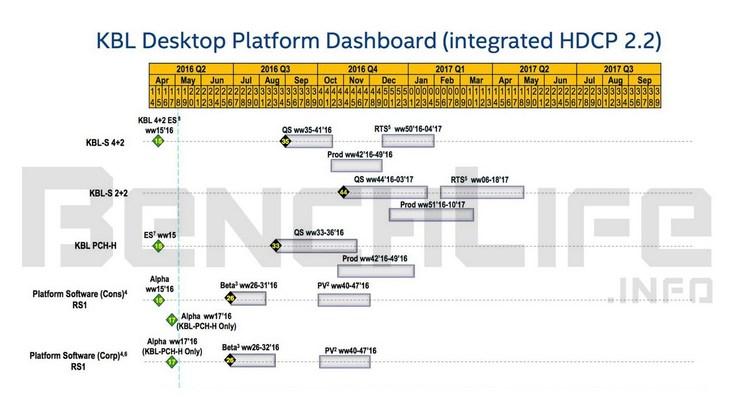 Процессоры Intel Kaby Lake появятся в самом конце нынешнего года либо уже в начале следующего