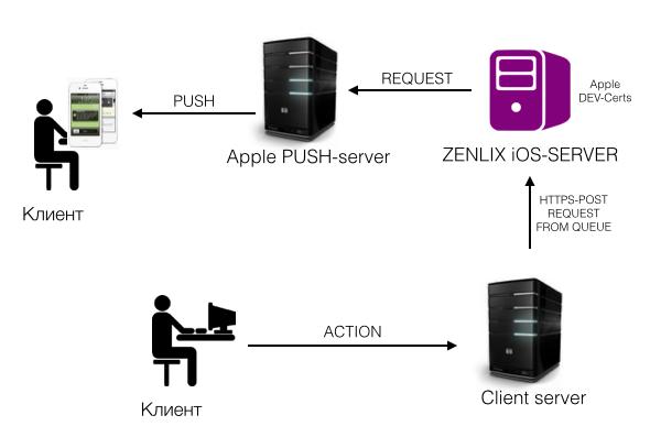 Как мы написали helpdesk (часть 3) - 14