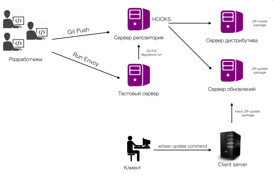 Как мы написали helpdesk (часть 3) - 4