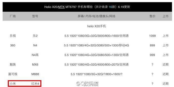 Смартфон Xiaomi Redmi 4 может получить почти флагманскую SoC MediaTek
