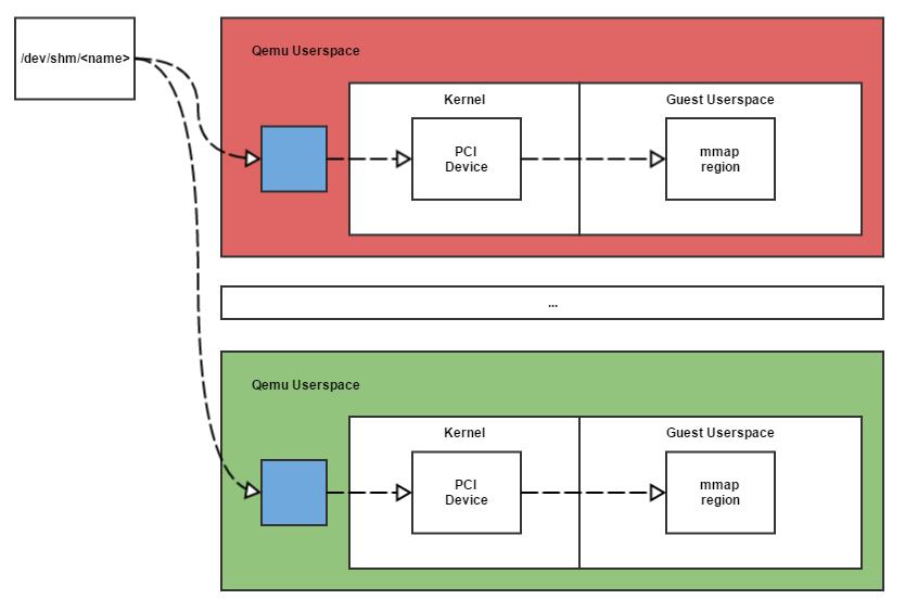 Драйвер виртуальных GPIO с контроллером прерываний на базе QEMU ivshmem для Linux - 2