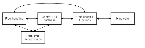 Драйвер виртуальных GPIO с контроллером прерываний на базе QEMU ivshmem для Linux - 3