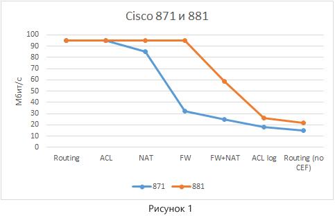Немного о производительности сетевого оборудования Cisco - 2