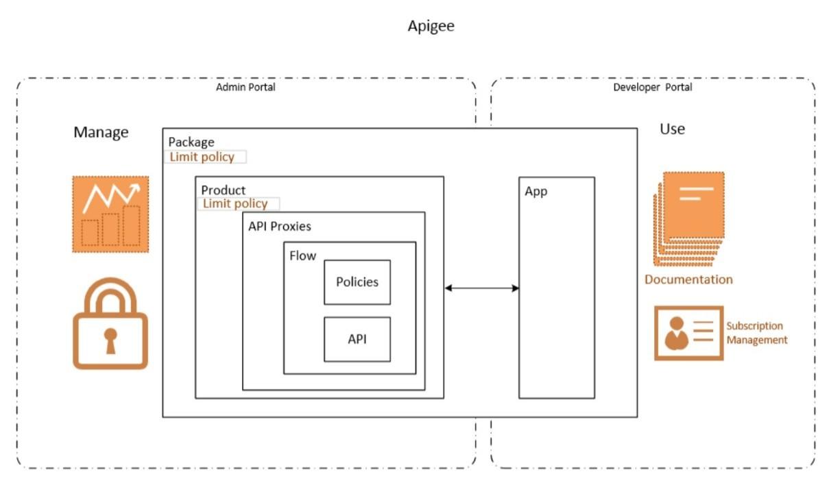 Практики успешной монетизации API на базе Azure API Management - 3
