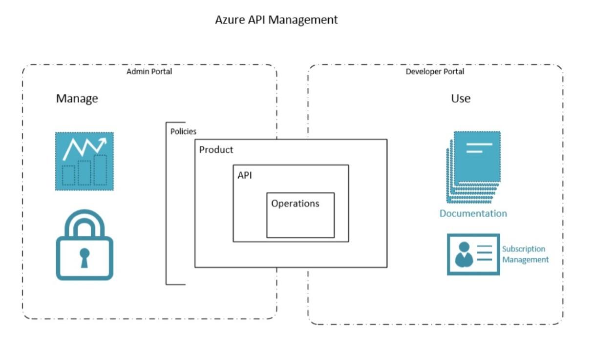 Практики успешной монетизации API на базе Azure API Management - 4