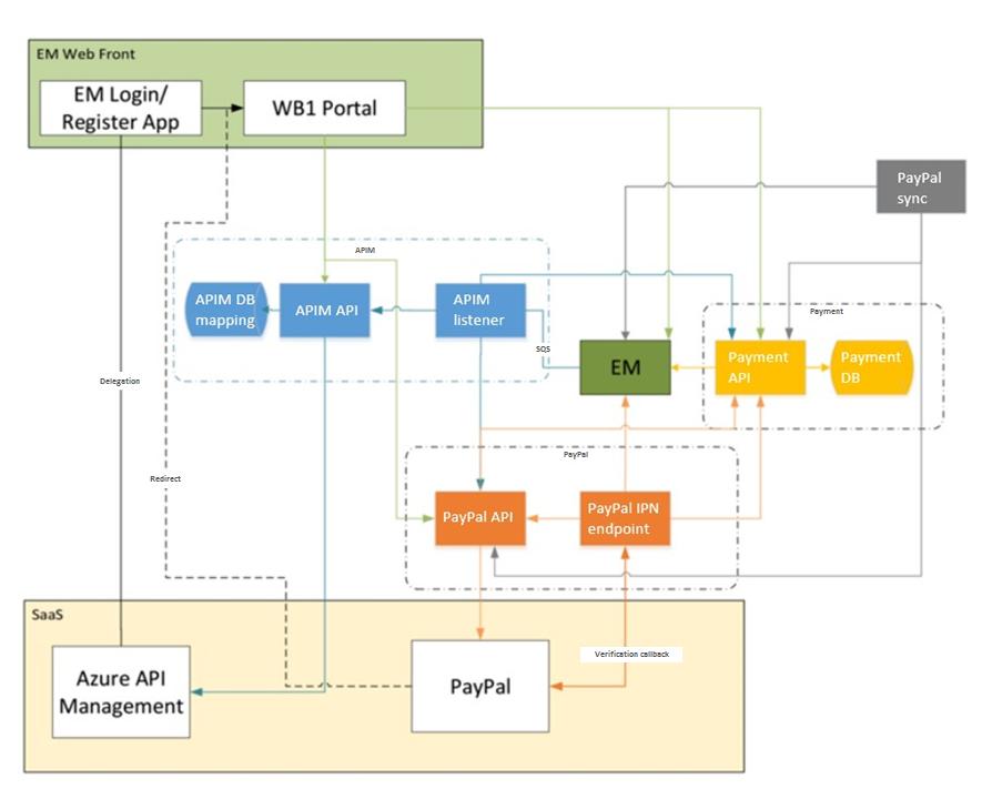 Практики успешной монетизации API на базе Azure API Management - 5