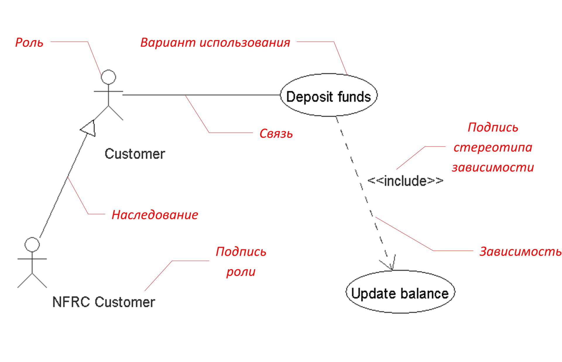 Реализация интерактивных диаграмм с помощью ООП на примере прототипа редактора UML-диаграмм. Часть 1 - 6
