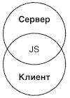 Как мы разрабатываем новый фронтенд Tinkoff.ru - 4