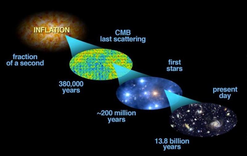 Спросите Итана №63: рождение пространства и времени - 14