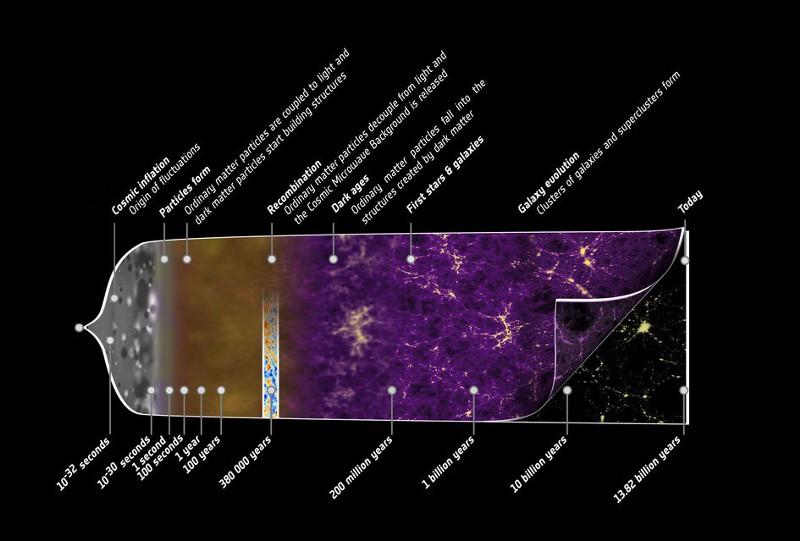 Спросите Итана №63: рождение пространства и времени - 8