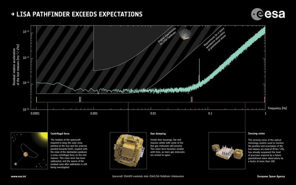 Большая улыбка от маленьких фемтометров: LISA Pathfinder превзошла ожидания - 6