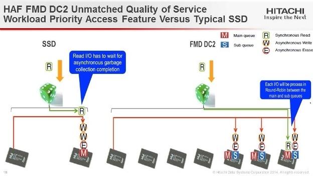 Флеш флешу рознь: новые модули Hitachi Accelerated Flash - 10
