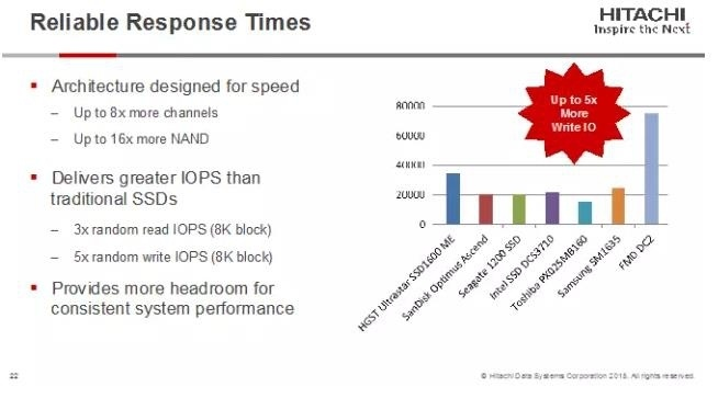 Флеш флешу рознь: новые модули Hitachi Accelerated Flash - 2
