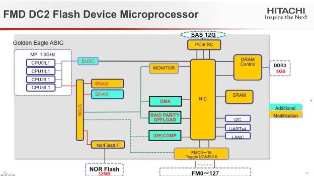 Флеш флешу рознь: новые модули Hitachi Accelerated Flash - 6