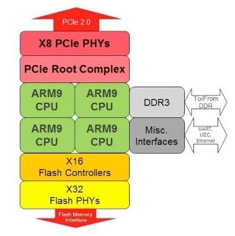Флеш флешу рознь: новые модули Hitachi Accelerated Flash - 7