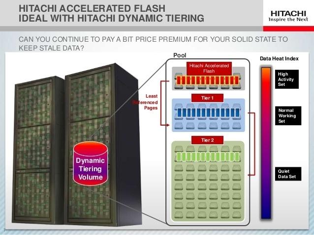 Флеш флешу рознь: новые модули Hitachi Accelerated Flash - 1