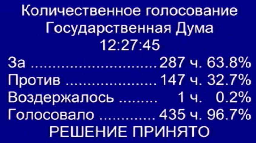 Госдума приняла весь пакет «антитеррористических» законов Яровой-Озерова - 1