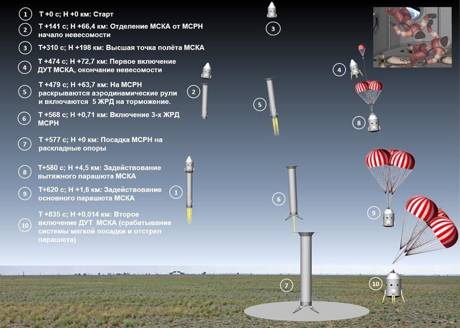 Как в России сделать частную ракету - 3