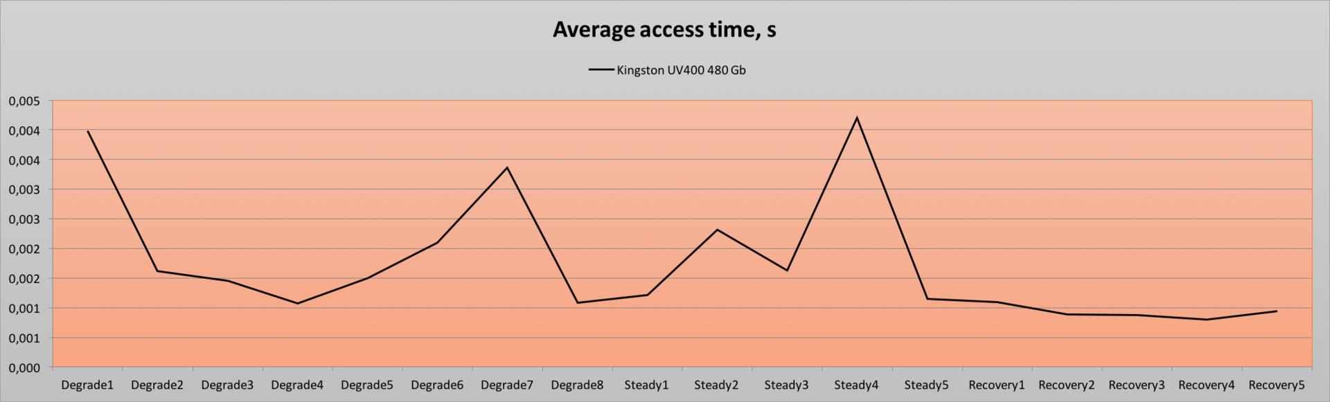 Обзор твердотельного накопителя Kingston UV400 480 Gb — SSD с «изюмом» - 15