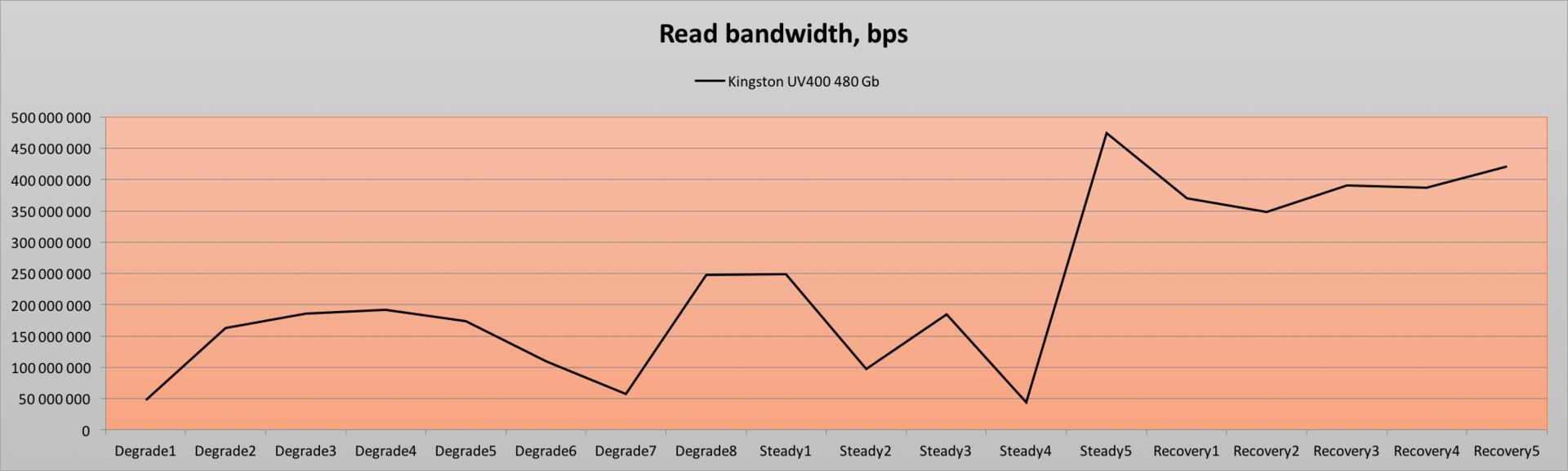 Обзор твердотельного накопителя Kingston UV400 480 Gb — SSD с «изюмом» - 16