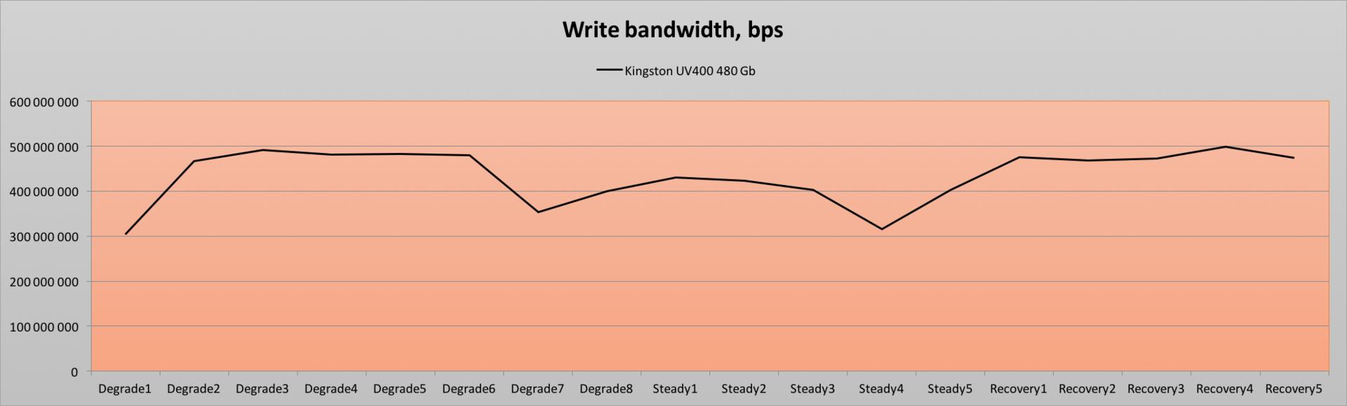 Обзор твердотельного накопителя Kingston UV400 480 Gb — SSD с «изюмом» - 17