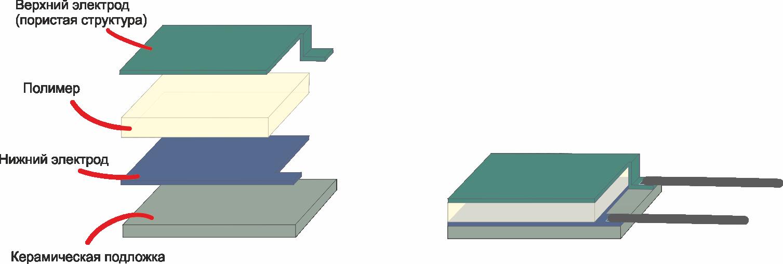 Ответственный подход к измерению относительной влажности - 4