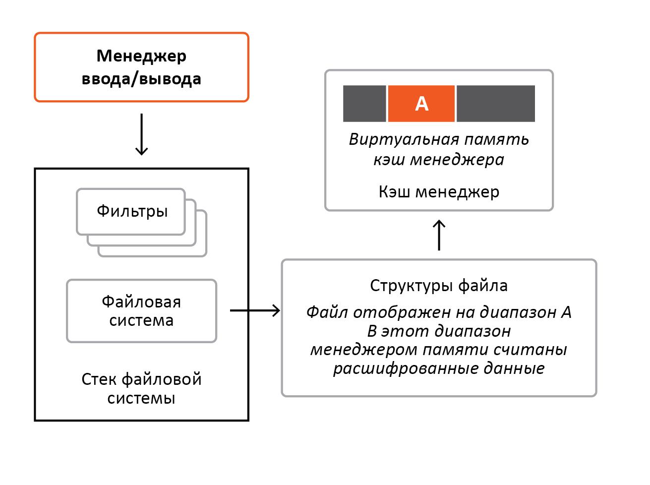 «Разрубить Гордиев узел» или преодоление проблем шифрования информации в ОС Windows - 10