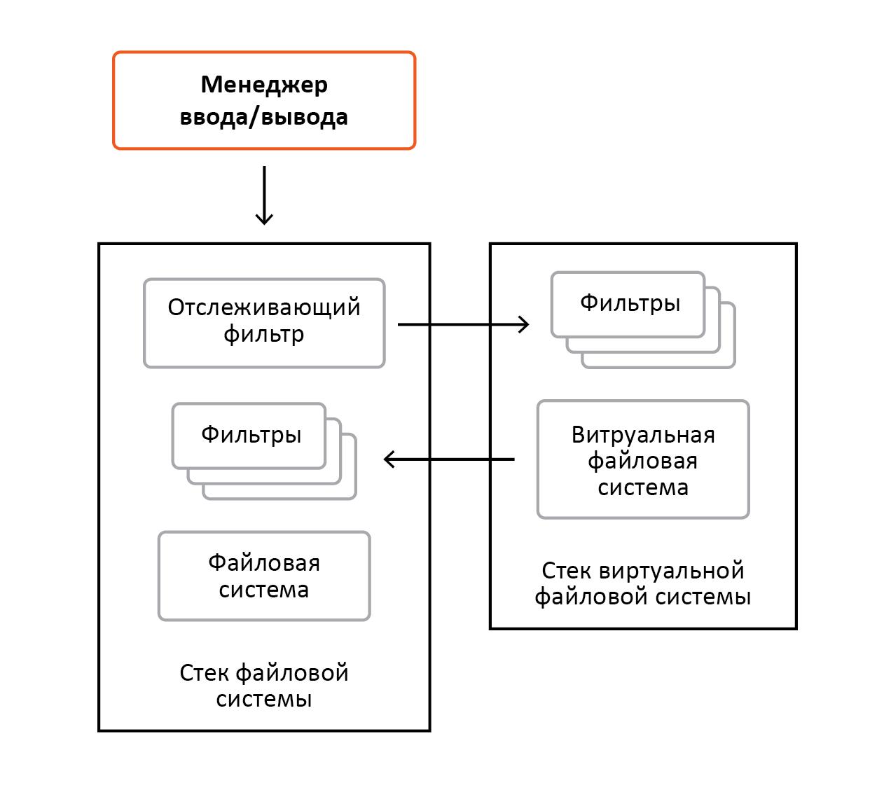 «Разрубить Гордиев узел» или преодоление проблем шифрования информации в ОС Windows - 11