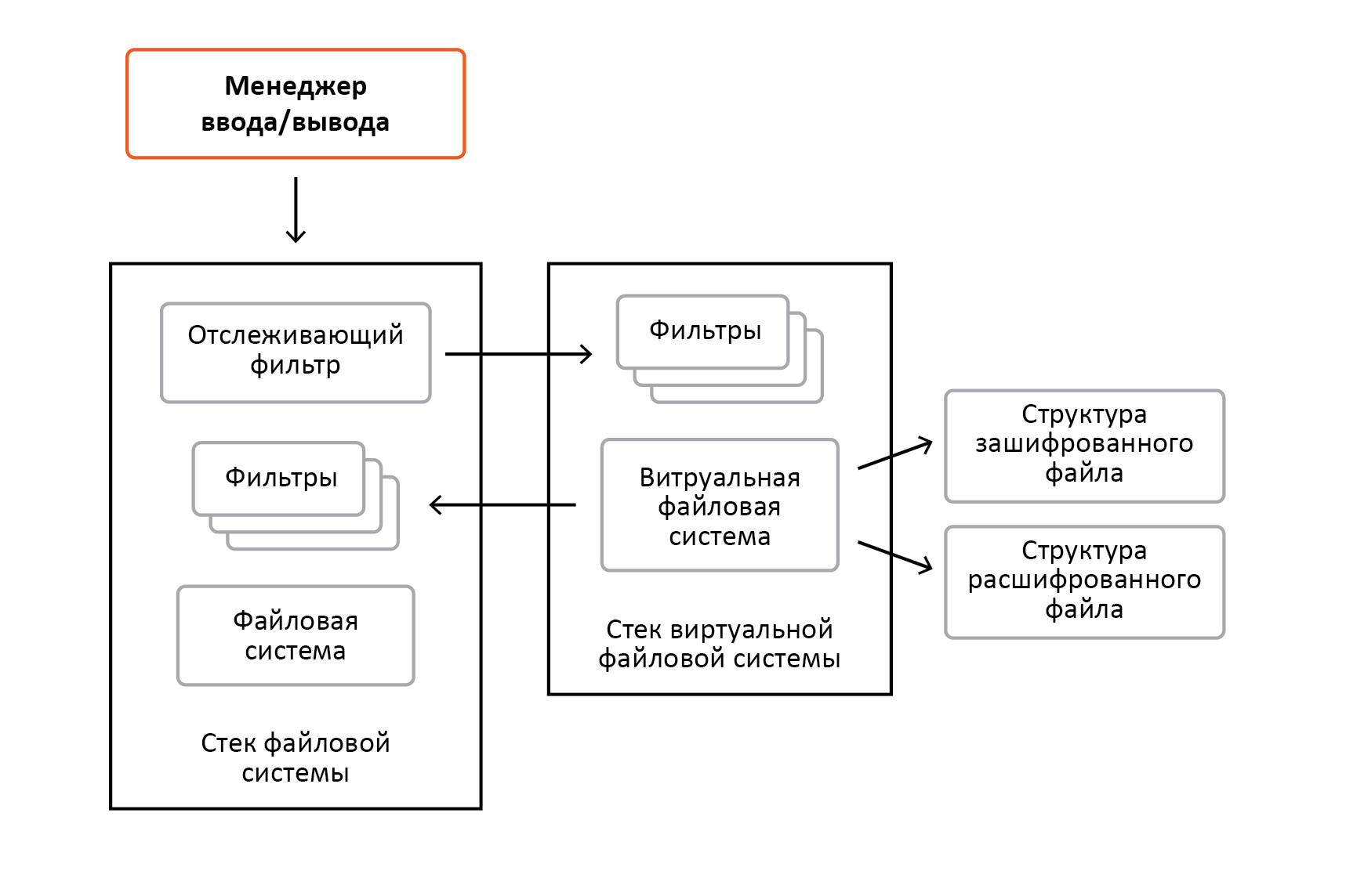 «Разрубить Гордиев узел» или преодоление проблем шифрования информации в ОС Windows - 12