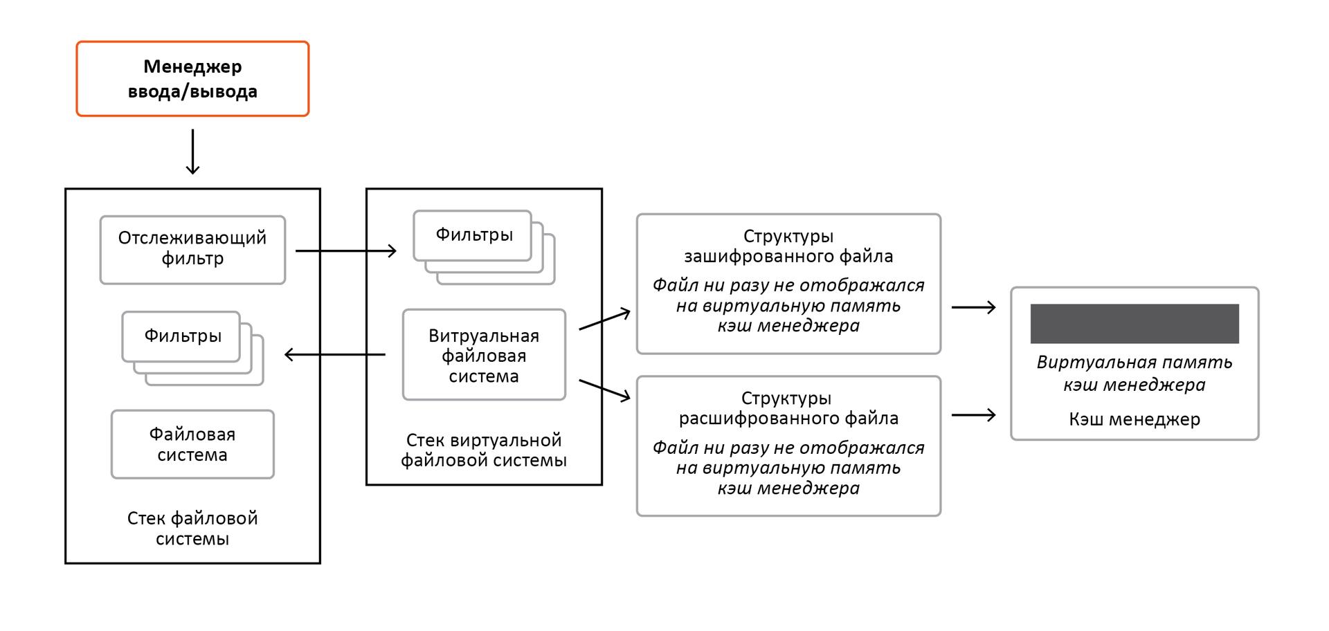 «Разрубить Гордиев узел» или преодоление проблем шифрования информации в ОС Windows - 13