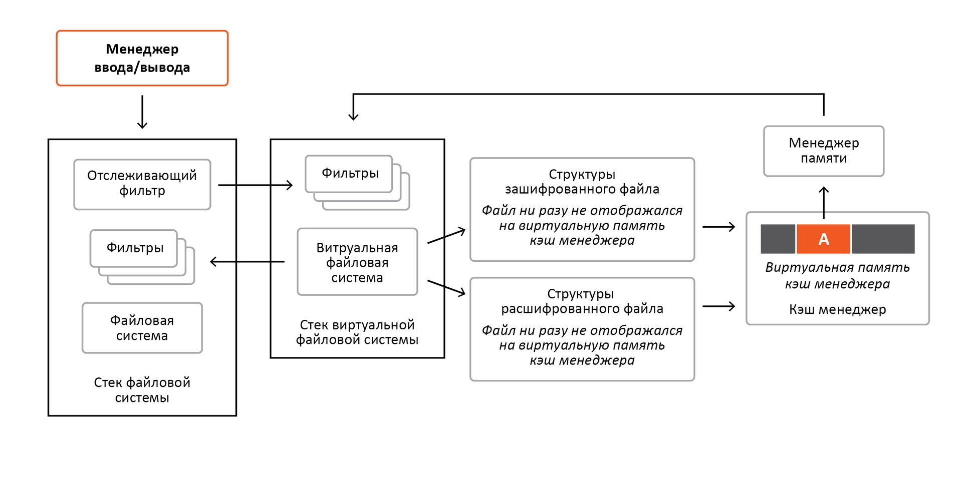 «Разрубить Гордиев узел» или преодоление проблем шифрования информации в ОС Windows - 14