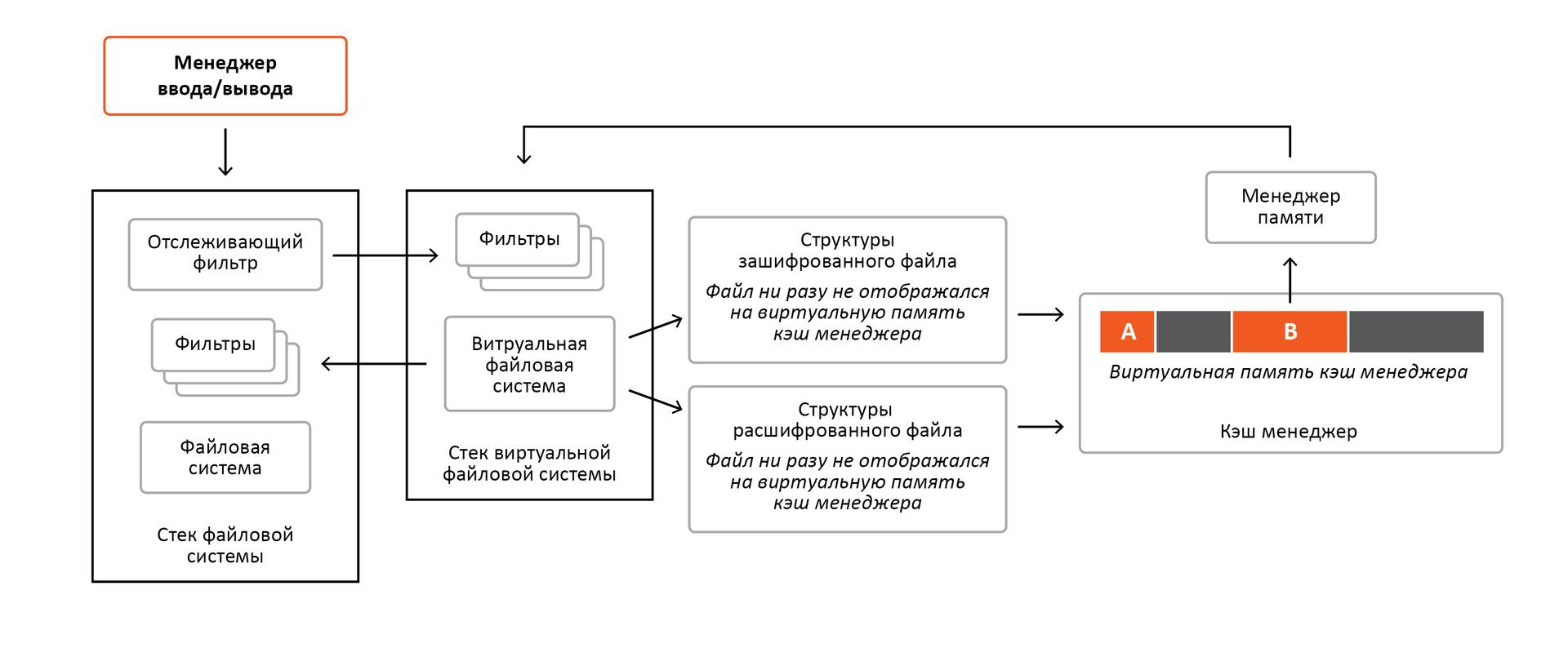 «Разрубить Гордиев узел» или преодоление проблем шифрования информации в ОС Windows - 15