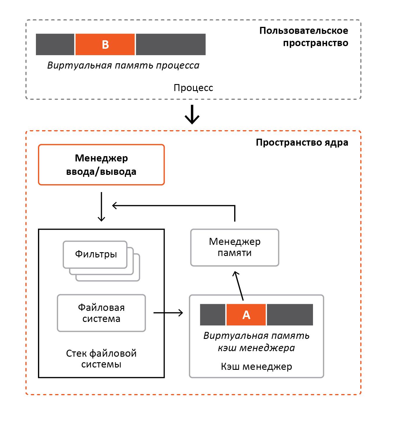 «Разрубить Гордиев узел» или преодоление проблем шифрования информации в ОС Windows - 4