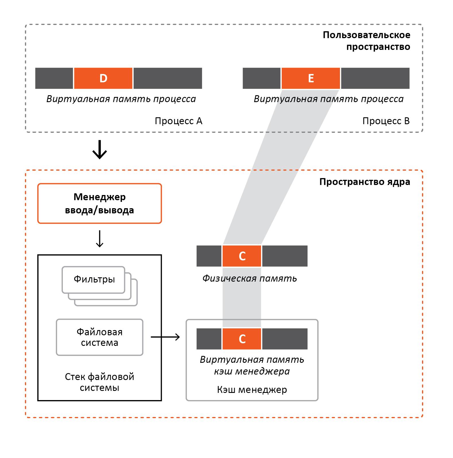 «Разрубить Гордиев узел» или преодоление проблем шифрования информации в ОС Windows - 5