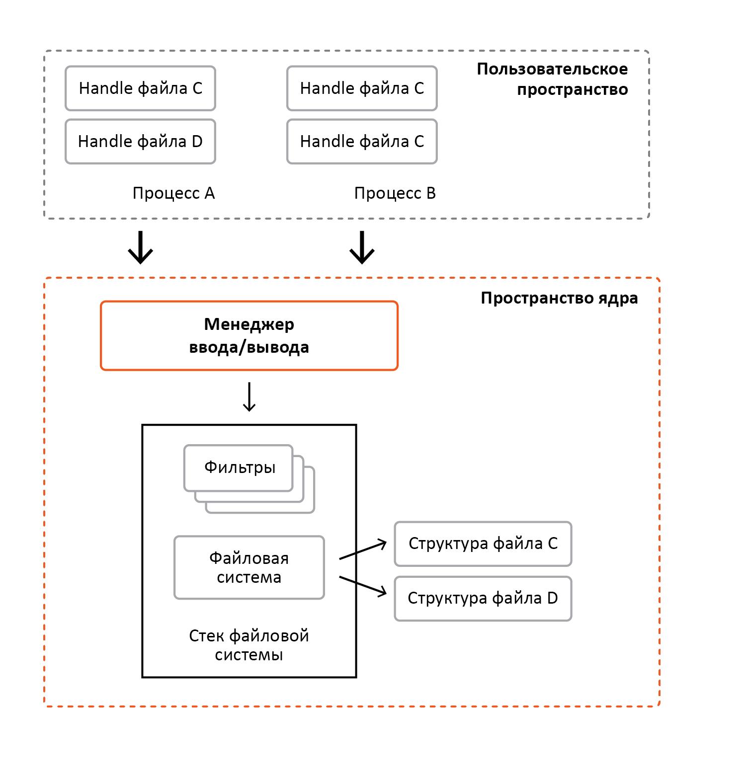 «Разрубить Гордиев узел» или преодоление проблем шифрования информации в ОС Windows - 6