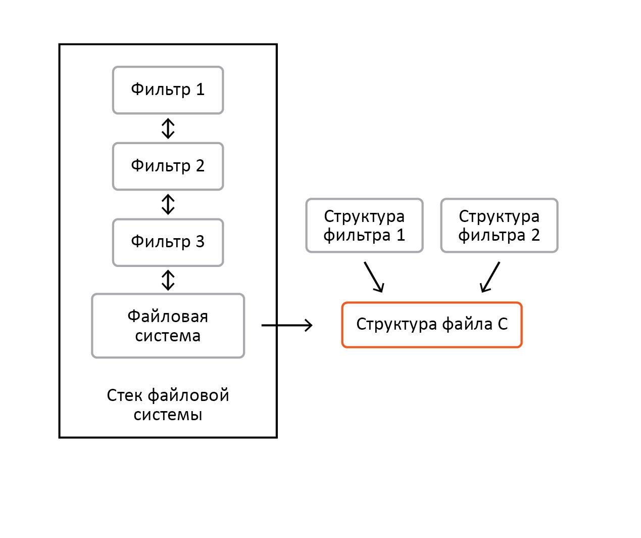 «Разрубить Гордиев узел» или преодоление проблем шифрования информации в ОС Windows - 7