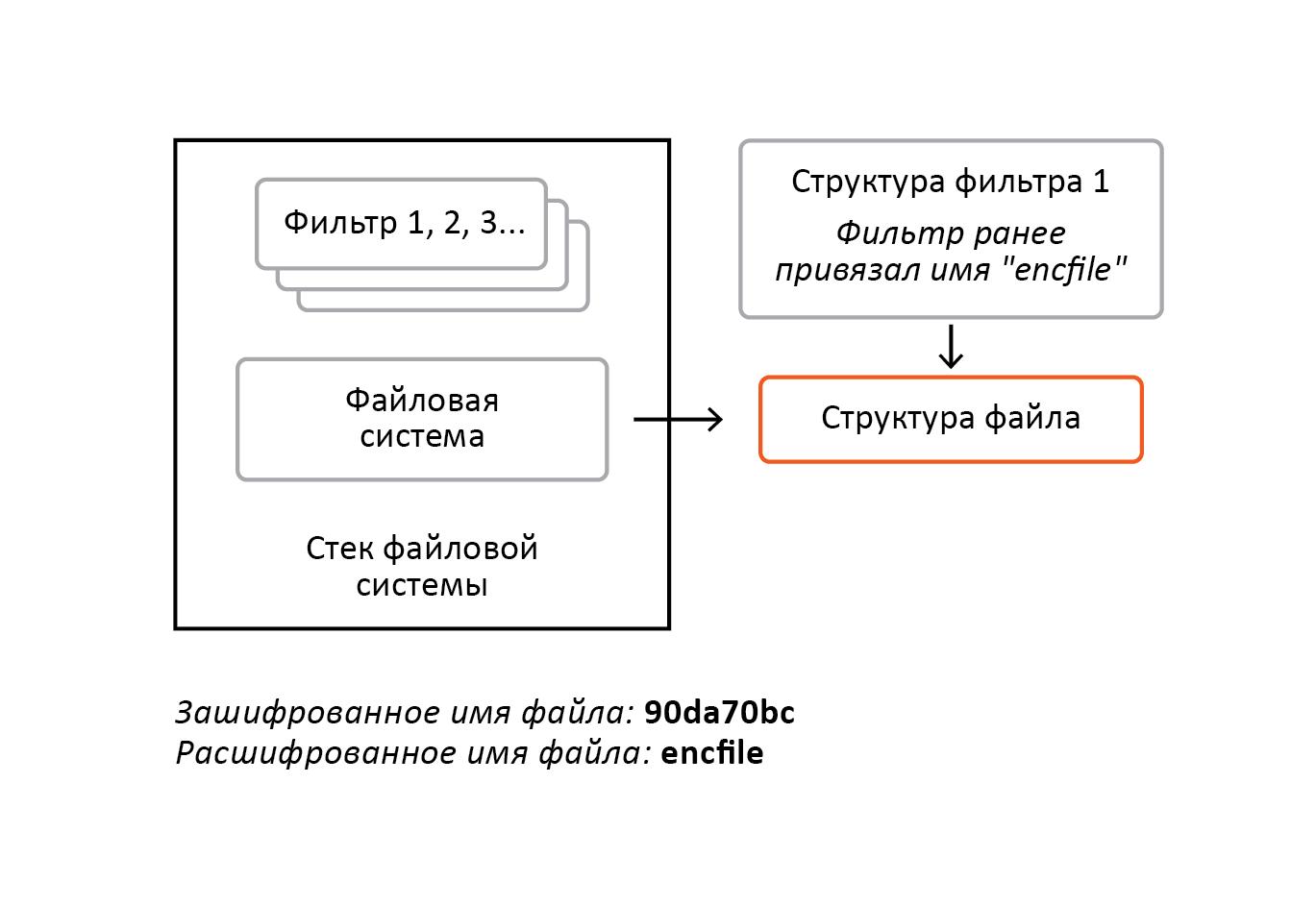 «Разрубить Гордиев узел» или преодоление проблем шифрования информации в ОС Windows - 8