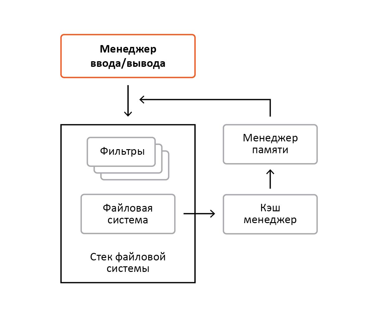 «Разрубить Гордиев узел» или преодоление проблем шифрования информации в ОС Windows - 1