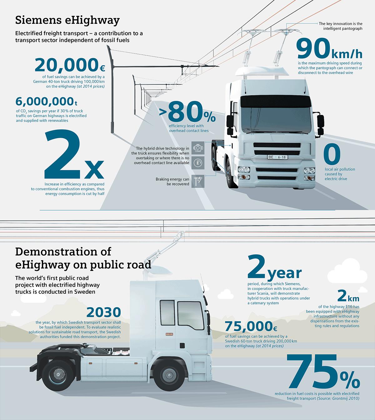 Швеция открыла электрическое шоссе длиной 2 км для грузовиков - 2