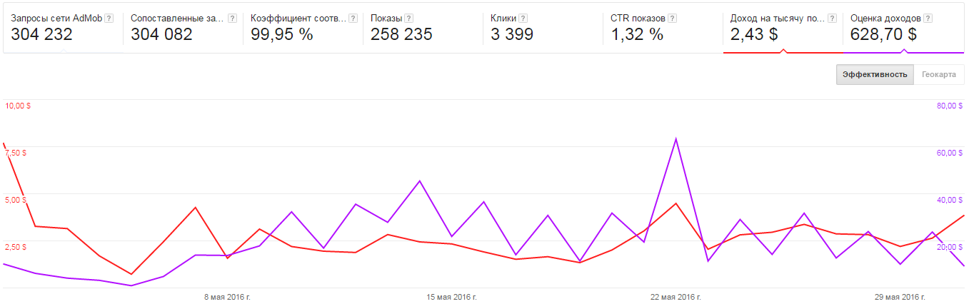 Сравнение eCPM рекламных сетей на личном опыте - 2