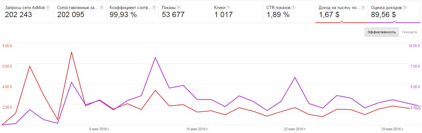 Сравнение eCPM рекламных сетей на личном опыте - 3