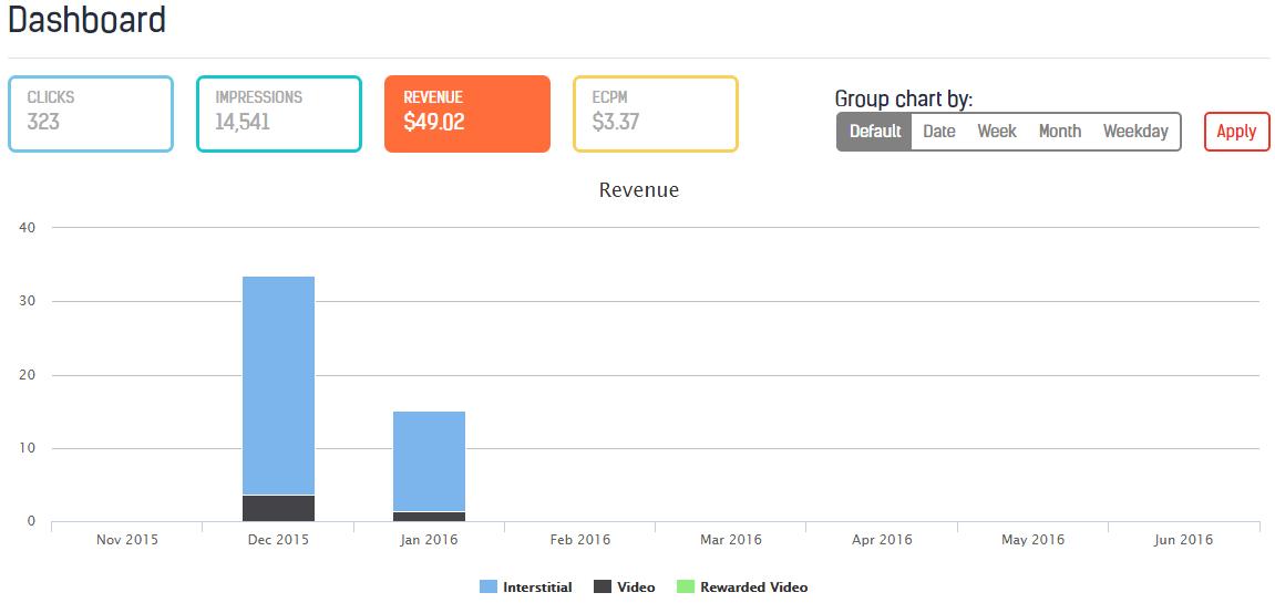 Сравнение eCPM рекламных сетей на личном опыте - 5