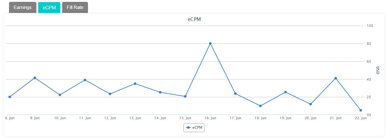 Сравнение eCPM рекламных сетей на личном опыте - 8