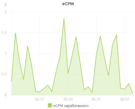 Сравнение eCPM рекламных сетей на личном опыте - 1