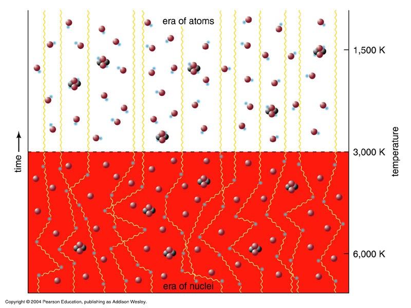 Спросите Итана №64: что происходит с материей при расширении Вселенной? - 4
